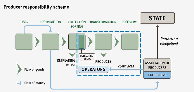 producer-responsibility-scheme